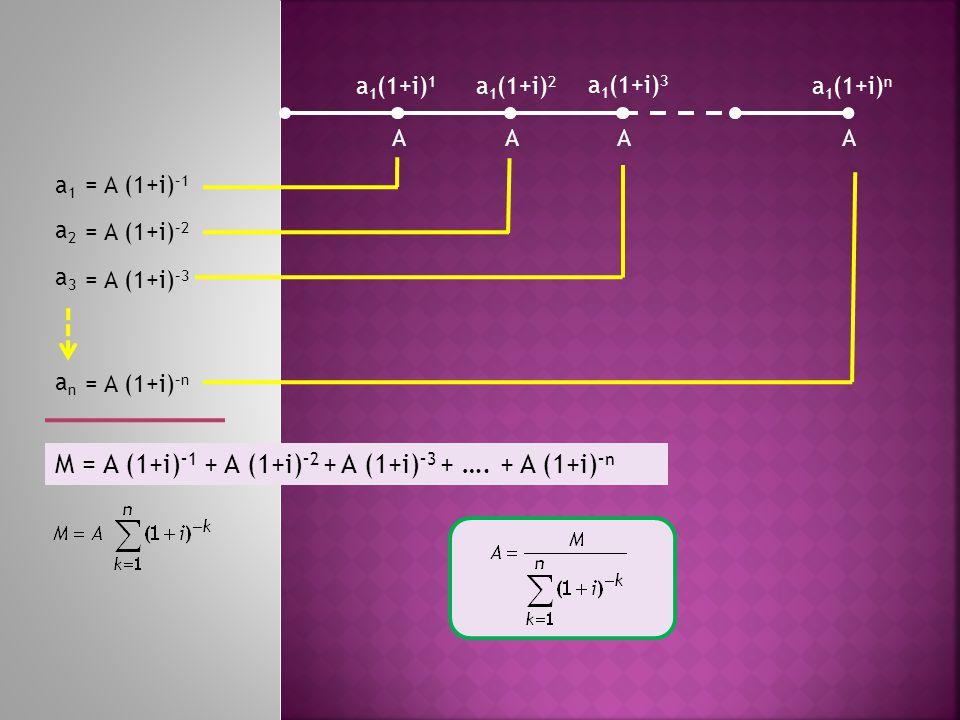 AAAA a 1 (1+i) 1 a 1 (1+i) 2 a 1 (1+i) 3 a 1 (1+i) n a1a1 a2a2 a3a3 anan = A (1+i) –1 = A (1+i) –2 = A (1+i) –3 = A (1+i) –n M = A (1+i) –1 + A (1+i) –2 + A (1+i) –3 + ….