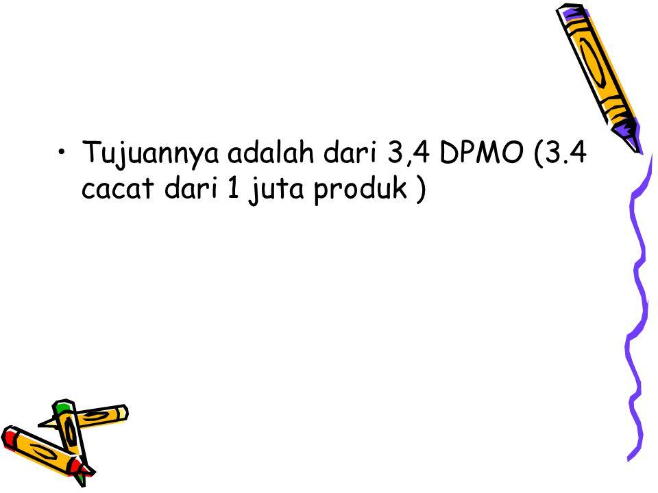 Tujuannya adalah dari 3,4 DPMO (3.4 cacat dari 1 juta produk )