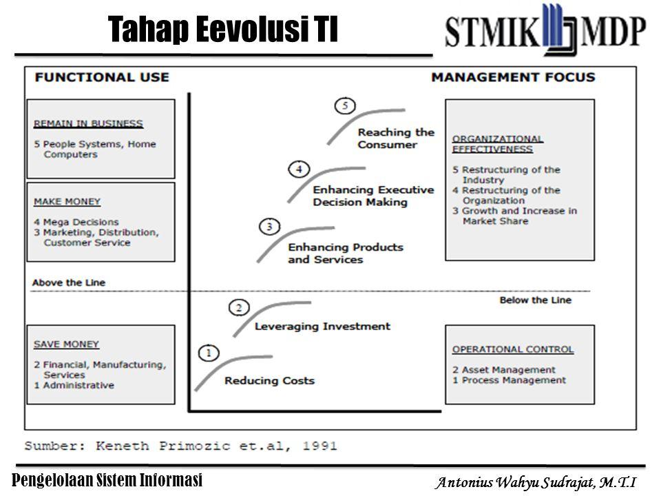 Pengelolaan Sistem Informasi Antonius Wahyu Sudrajat, M.T.I Tahap Eevolusi TI