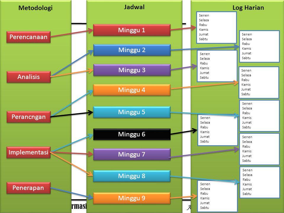 Pengelolaan Sistem Informasi Antonius Wahyu Sudrajat, M.T.I System Development Proses Sistem yang ada Permasalahan Kesempatan Instruksi Permasalahan Kesempatan Instruksi Pengembangan Sistem Memecahkan masalah meraih kesempatan memenuhi instruksi Sistem yang baru Perencanaan Analisis Perancangan Implementasi Pemeliharaan Prinsip Pengembangan 1.Libatkan Pengguna Sistem 2.Gunakan Pendekatan Pemecahan Masalah 3.Bentuklah Fase dan Aktivitas 4.Dokumentasikan Sepanjang Pengembangan 5.Bentuklah Estándar 6.Kelola Proses dan Proyek 7.Membenarkan System Informasi sebagai Investasi Modal 8.Jangan Takut untuk Membatalkan atau Merevisi Lingkup 9.Bagilah dan Takhlukkan 10.Desainlah Sistem untuk Pertumbuhan dan Perubahan Keuntungan Sistem Informasi 1.Peningkatan keuntungan perusahaan 2.Pengurangan biaya bisnis 3.Biaya dan keuntungan sistem 4.Peningkatan pangsa pasar 5.Perbaikan relasi pelanggan 6.Peningkatan efisiensi 7.Perbaikan pembuatan keputusan 8.Pemenuhan peraturan lebih baik 9.Kesalahan lebih sedikit 10.Perbaikan keamanan 11.Kapasitas lebih besar Pemicu Sistem Informasi Validasi Metodologi Metode, Teknik, atau Tools (alat bantu ) stakeholders