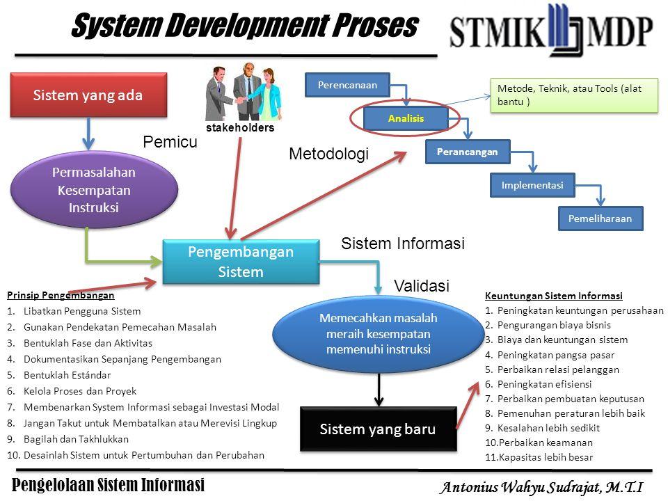 Pengelolaan Sistem Informasi Antonius Wahyu Sudrajat, M.T.I Pengembangan – Pengelolaan Sistem Informasi Perencanaan Analisis Perancangan Implementasi Pengawasan / Pengontrolan Penilaian / Evaluasi Maintenance / Tindak lanjut Pengembangan Sistem Informasi Pengelolaan Sistem Informasi Pengelolaan sistem informasi adalah kegiatan yang dilakukan mulai dari perencanaan, pembuatan, operasionalisasi, penghentian, pengarsipan, pemusnahan dan keamanan semua komponen yang menyusun sistem informasi.