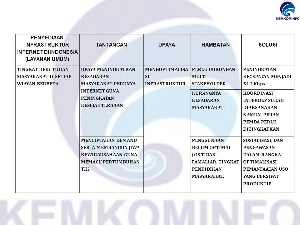 PENYEDIAAN INFRASTRUKTUR INTERNET DI INDONESIA (LAYANAN UMUM) TANTANGANUPAYAHAMBATANSOLUSI TINGKAT KEBUTUHAN MASYARAKAT DISETIAP WIAYAH BERBEDA UPAYA MENINGKATKAN KESADARAN MASYARAKAT PERUNYA INTERNET GUNA PENINGKATAN KESEJAHTERAAAN MENGOPTIMALISA SI INFRASTRUKTUR PERLU DUKUNGAN MULTI STAKEHOLDER PENINGKATAN KECEPATAN MENJADI 512 Kbps KURANGNYA KESADARAN MASYARAKAT KOORDINASI INTERDEP SUDAH DIAKSANAKAN NAMUN PERAN PEMDA PERLU DITINGKATKAN MENCIPTAKAN DEMAND SERTA MEMBANGUN JIWA KEWIRAUSAHAAN GUNA MEMACU PERTUMBUHAN TIK PENGGUNAAN BELUM OPTIMAL (OS TIDAK FAMALIAR, TINGKAT PENDIDIKAN MASYARAKAT, SOSIALISASI, DAN PENGAWASAN DALAM RANGKA OPTIMALISASI PEMANFAATAN USO YANG BERSIFAT PRODUKTIF