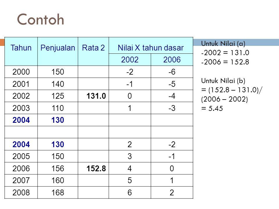 Contoh TahunPenjualanRata 2Nilai X tahun dasar 20022006 2000150 -2-6 2001140 -5 2002125131.00-4 2003110 1-3 2004130 2004130 2-2 2005150 3 2006156152.8