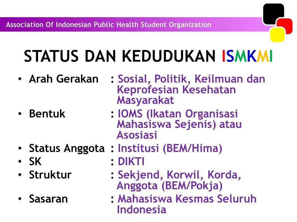 STATUS DAN KEDUDUKAN ISMKMI Arah Gerakan : Sosial, Politik, Keilmuan dan Keprofesian Kesehatan Masyarakat Bentuk : IOMS (Ikatan Organisasi Mahasiswa Sejenis) atau Asosiasi Status Anggota : Institusi (BEM/Hima) SK : DIKTI Struktur : Sekjend, Korwil, Korda, Anggota (BEM/Pokja) Sasaran : Mahasiswa Kesmas Seluruh Indonesia