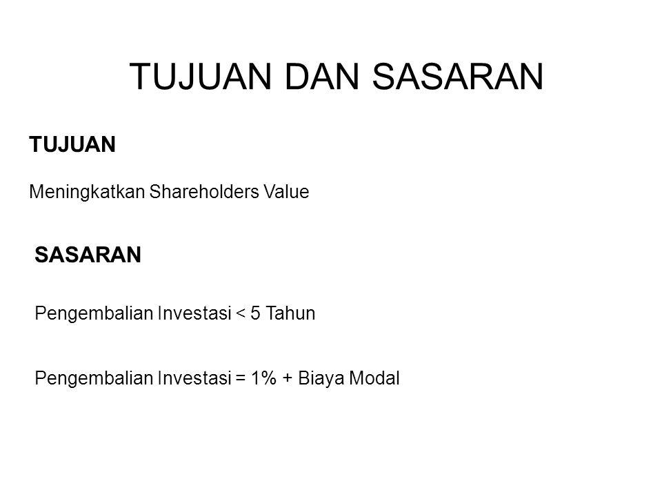 TUJUAN DAN SASARAN TUJUAN SASARAN Meningkatkan Shareholders Value Pengembalian Investasi < 5 Tahun Pengembalian Investasi = 1% + Biaya Modal