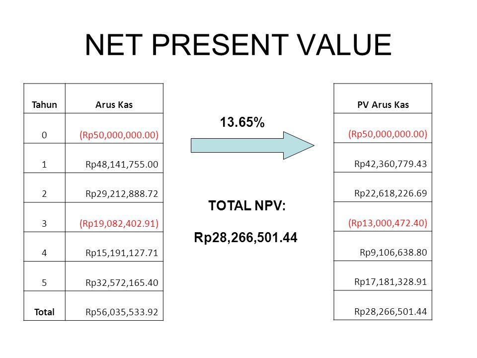NET PRESENT VALUE TahunArus Kas 0(Rp50,000,000.00) 1Rp48,141,755.00 2Rp29,212,888.72 3(Rp19,082,402.91) 4Rp15,191,127.71 5Rp32,572,165.40 TotalRp56,03