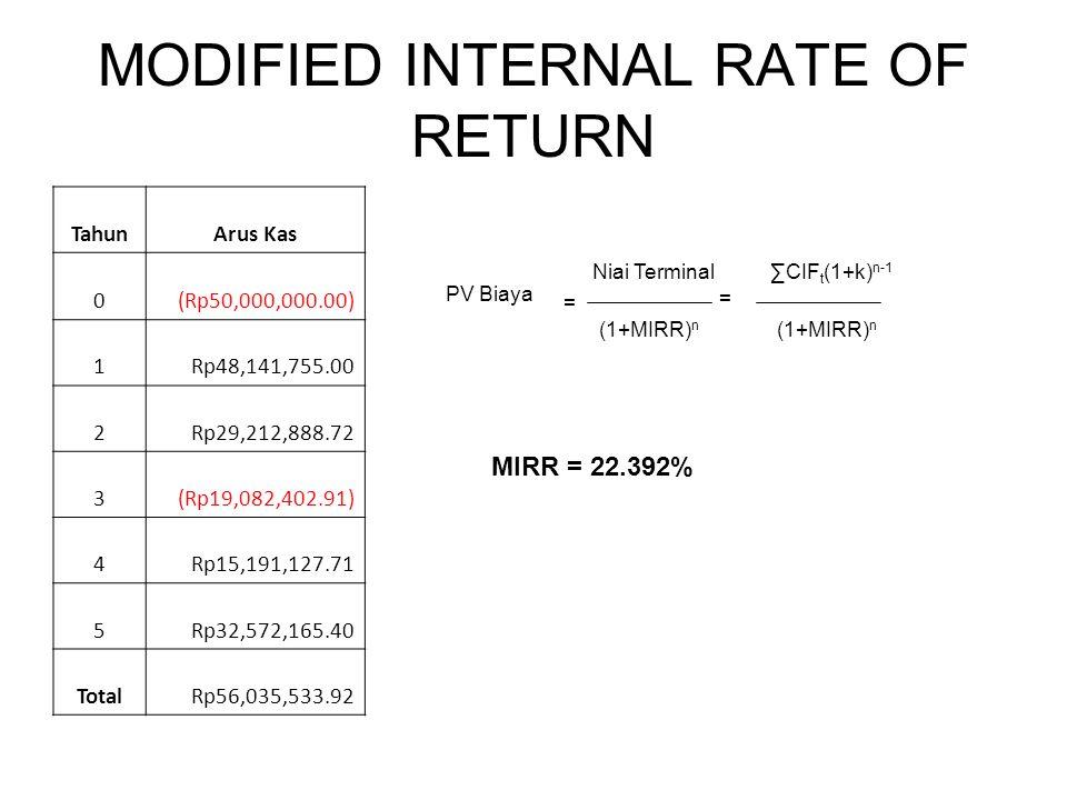 MODIFIED INTERNAL RATE OF RETURN TahunArus Kas 0(Rp50,000,000.00) 1Rp48,141,755.00 2Rp29,212,888.72 3(Rp19,082,402.91) 4Rp15,191,127.71 5Rp32,572,165.