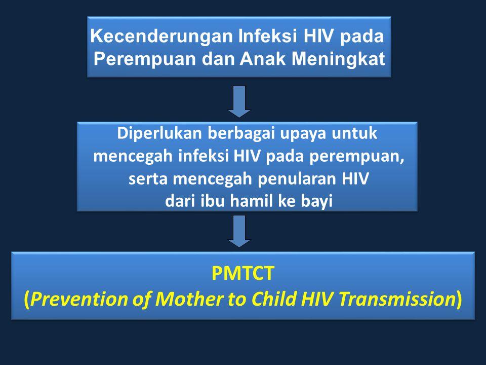 Tantangan PMTCT di Indonesia Negara Dengan Perkiraan bayi dengan HIV yang lahir/thn - India 500,000 - China 70,000 - Myanmar 23,000 - Thailand 18,000 - Kamboja 9,000 - Indonesia 3,000 - Malaysia 1,700 - Laos 800 -Vietnam 600 Epidemiologi HIV DAN AIDS Nasional Lebih 6,5 Juta perempuan di Indonesia menjadi populasi rawan tertular & menularkan HIV.
