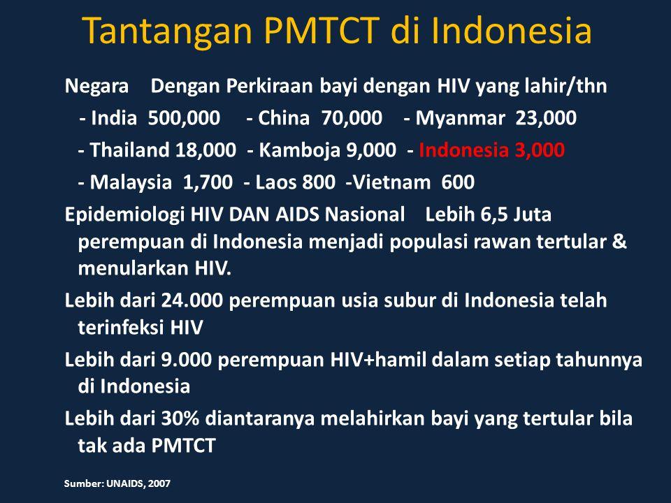 Tantangan PMTCT di Indonesia Negara Dengan Perkiraan bayi dengan HIV yang lahir/thn - India 500,000 - China 70,000 - Myanmar 23,000 - Thailand 18,000