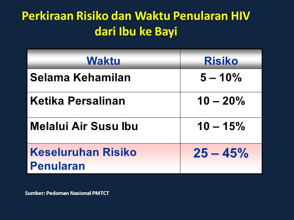 Perkiraan Risiko dan Waktu Penularan HIV dari Ibu ke Bayi WaktuRisiko Selama Kehamilan5 – 10% Ketika Persalinan10 – 20% Melalui Air Susu Ibu10 – 15% K