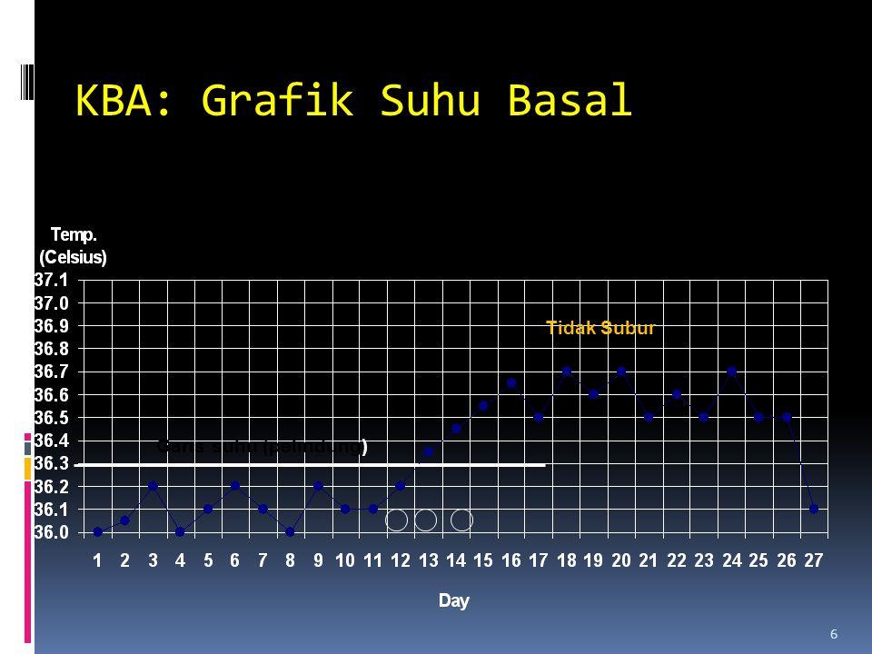 KBA: Grafik Suhu Basal 6 Garis suhu (pelindung) Tidak Subur