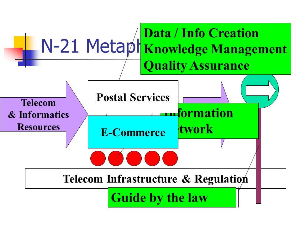 Model Strategi.. Nusantara-21