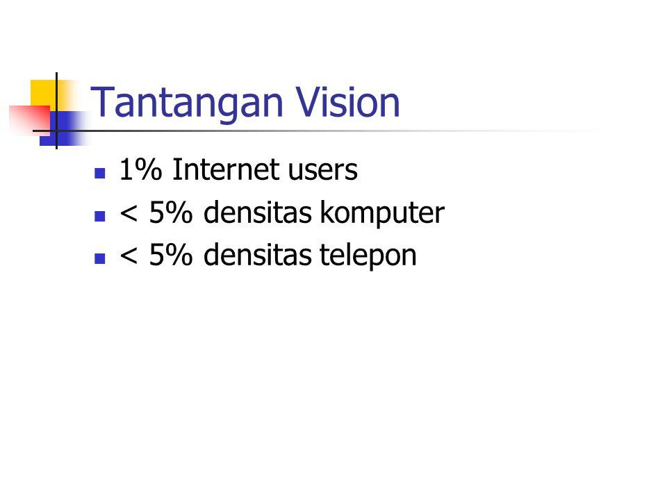 Tantangan Vision 1% Internet users < 5% densitas komputer < 5% densitas telepon
