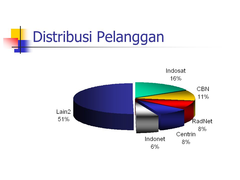 Jumlah Pelanggan & Pemakai Sumber : APJII