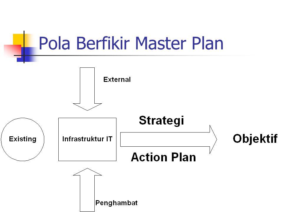 Pola Fikir Master Plan