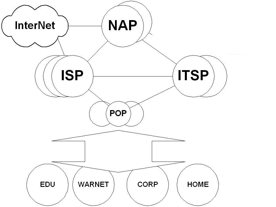 Model Jaringan Internet