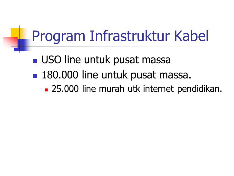 Program Infrastruktur Frek ISM Band 2.4, 3.3, 5 & 5.8 GHz dimudahkan.