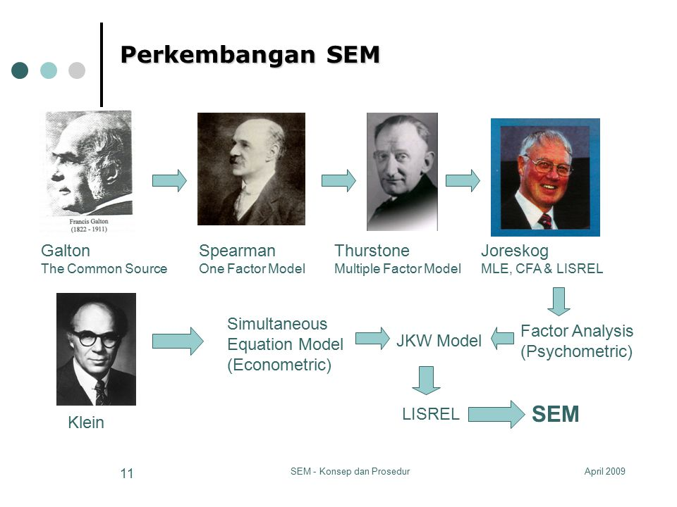 April 2009SEM - Konsep dan Prosedur 11 Perkembangan SEM Galton The Common Source Spearman One Factor Model Thurstone Multiple Factor Model Joreskog MLE, CFA & LISREL Simultaneous Equation Model (Econometric) JKW Model LISREL SEM Factor Analysis (Psychometric) Klein