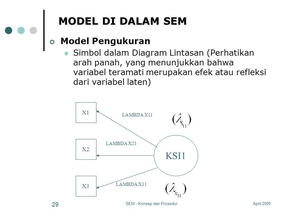 April 2009SEM - Konsep dan Prosedur 29 MODEL DI DALAM SEM Model Pengukuran Simbol dalam Diagram Lintasan (Perhatikan arah panah, yang menunjukkan bahw