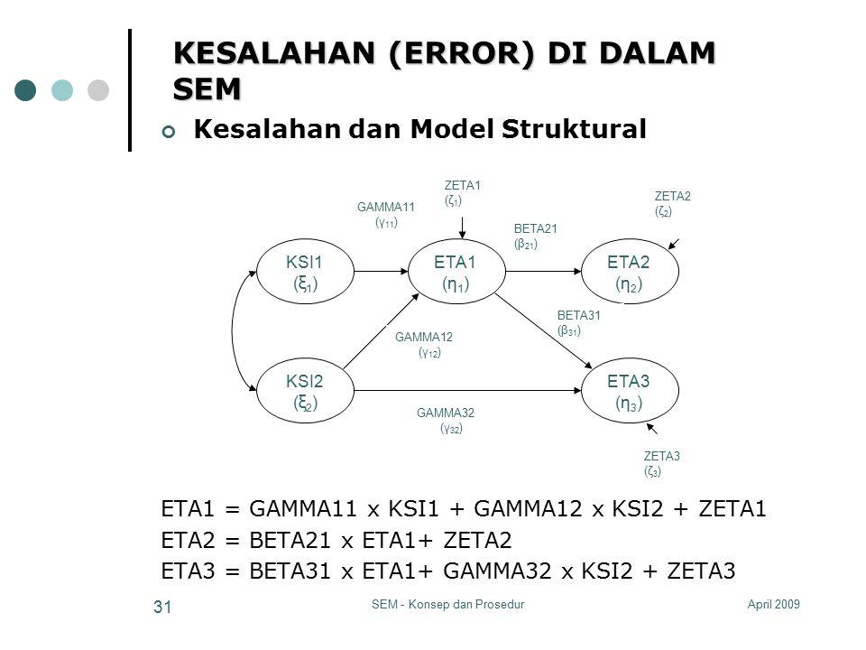 April 2009SEM - Konsep dan Prosedur 31 KESALAHAN (ERROR) DI DALAM SEM Kesalahan dan Model Struktural ETA1 = GAMMA11 x KSI1 + GAMMA12 x KSI2 + ZETA1 ET