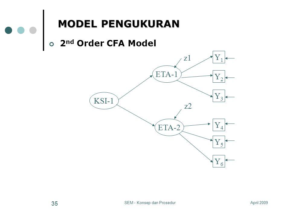 April 2009SEM - Konsep dan Prosedur 35 MODEL PENGUKURAN ETA-1 ETA-2 Y2Y2 Y3Y3 Y4Y4 Y5Y5 Y6Y6 Y1Y1 2 nd Order CFA Model KSI-1 z1 z2