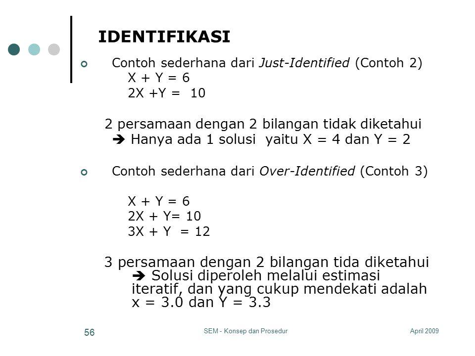 April 2009SEM - Konsep dan Prosedur 56 IDENTIFIKASI Contoh sederhana dari Just-Identified (Contoh 2) X + Y = 6 2X +Y = 10 2 persamaan dengan 2 bilanga