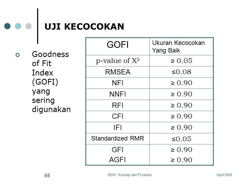 April 2009SEM - Konsep dan Prosedur 66 UJI KECOCOKAN Goodness of Fit Index (GOFI) yang sering digunakan GOFI Ukuran Kecocokan Yang Baik p-value of Χ 2
