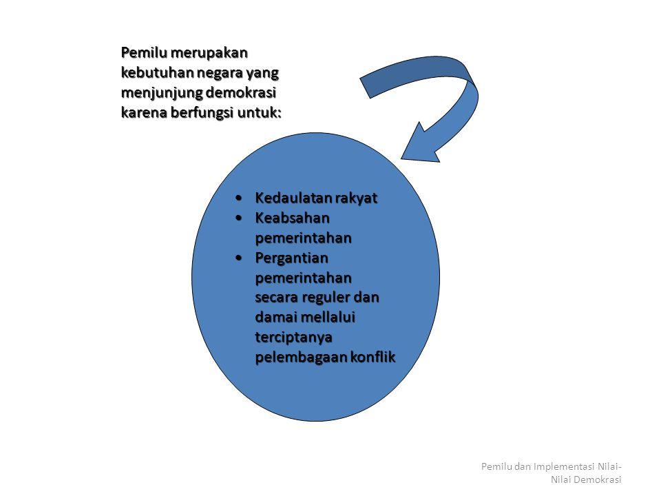 Pemilu dan Implementasi Nilai- Nilai Demokrasi Kedaulatan rakyatKedaulatan rakyat Keabsahan pemerintahanKeabsahan pemerintahan Pergantian pemerintahan