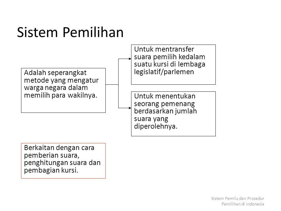 Sistem Pemilu dan Prosedur Pemilihan di Indonesia Sistem Pemilihan Adalah seperangkat metode yang mengatur warga negara dalam memilih para wakilnya.