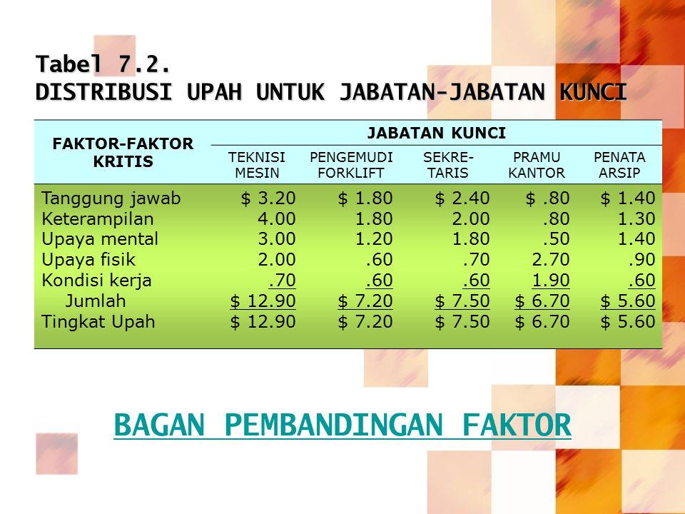 Tabel 7.2. DISTRIBUSI UPAH UNTUK JABATAN-JABATAN KUNCI FAKTOR-FAKTOR KRITIS JABATAN KUNCI TEKNISI MESIN PENGEMUDI FORKLIFT SEKRE- TARIS PRAMU KANTOR P