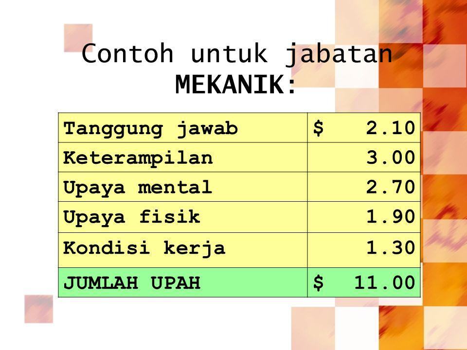 Contoh untuk jabatan MEKANIK: Tanggung jawab$2.10 Keterampilan3.00 Upaya mental2.70 Upaya fisik1.90 Kondisi kerja1.30 JUMLAH UPAH$11.00