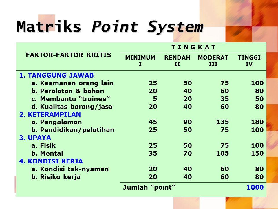Matriks Point System FAKTOR-FAKTOR KRITIS T I N G K A T MINIMUM I RENDAH II MODERAT III TINGGI IV 1.TANGGUNG JAWAB a.Keamanan orang lain b.Peralatan &