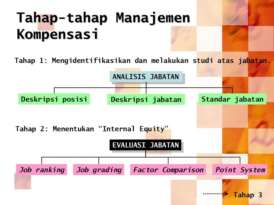Tahap-tahap Manajemen Kompensasi Tahap 1: Mengidentifikasikan dan melakukan studi atas jabatan. ANALISIS JABATAN Deskripsi posisi Deskripsi jabatan St
