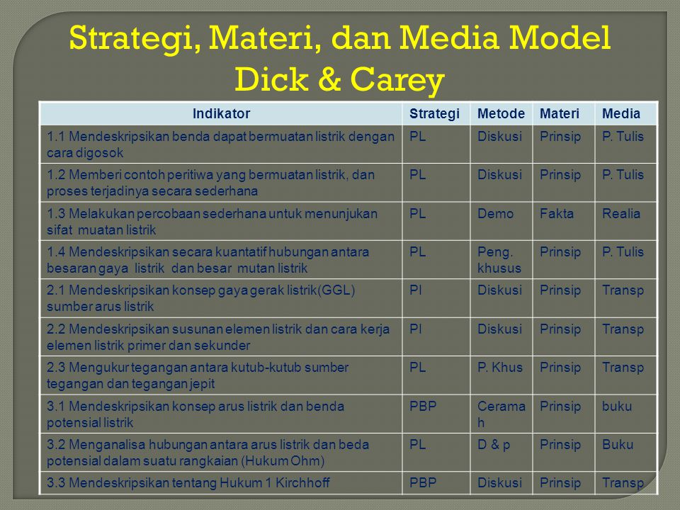 Strategi, Materi, dan Media Model Dick & Carey IndikatorStrategiMetodeMateriMedia 1.1 Mendeskripsikan benda dapat bermuatan listrik dengan cara digoso