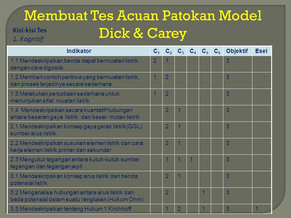 Membuat Tes Acuan Patokan Model Dick & Carey IndikatorC1C1 C2C2 C3C3 C4C4 C5C5 C6C6 ObjektifEsei 1.1 Mendeskripsikan benda dapat bermuatan listrik den