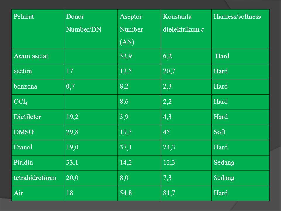 Pelarut Donor Number/DN Aseptor Number (AN) Konstanta dielektrikum  Harness/softness Asam asetat52,96,2 Hard aseton1712,520,7Hard benzena0,78,22,3Hard CCl 4 8,62,2Hard Dietileter19,23,94,3Hard DMSO29,819,345Soft Etanol19,037,124,3Hard Piridin33,114,212,3Sedang tetrahidrofuran20,08,07,3Sedang Air1854,881,7Hard