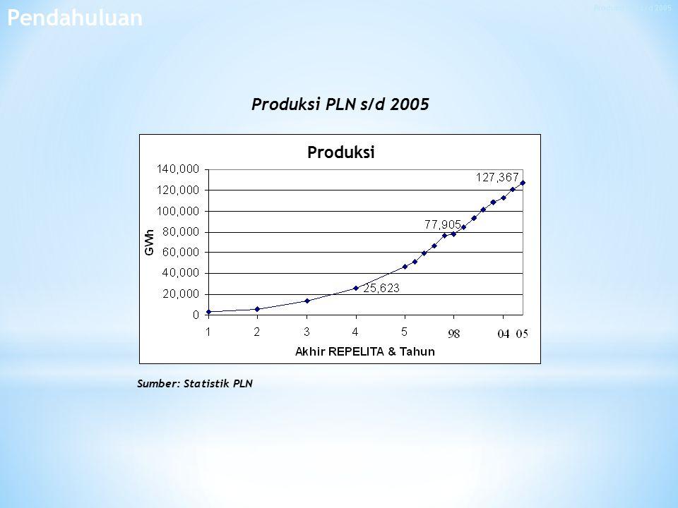 Produksi PLN s/d 2005 Produksi Sumber: Statistik PLN Pendahuluan