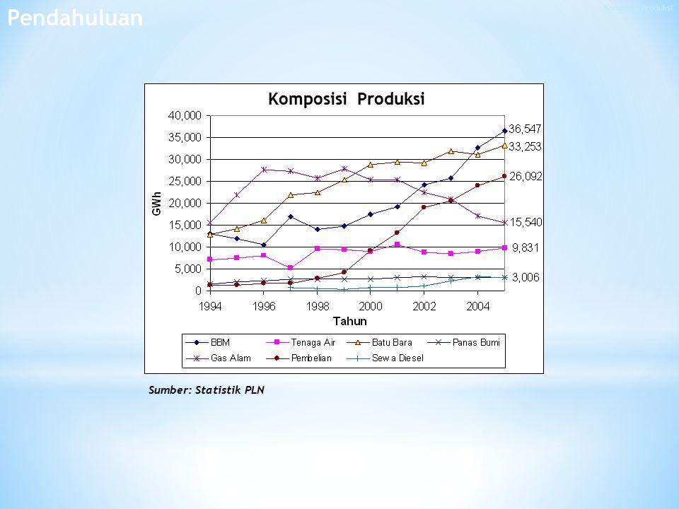 Komposisi Produksi Sumber: Statistik PLN Pendahuluan