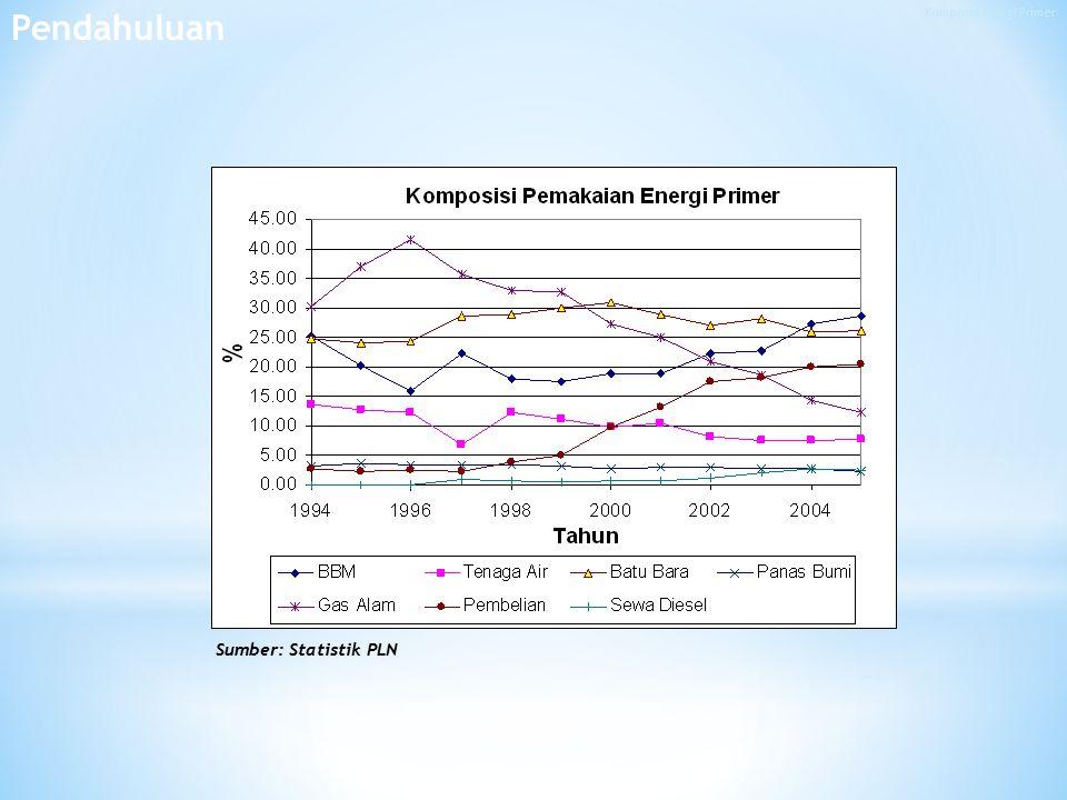 Sumber: Statistik PLN Pendahuluan