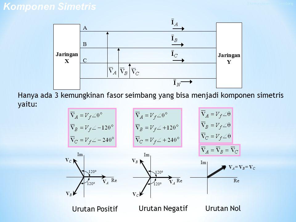Hanya ada 3 kemungkinan fasor seimbang yang bisa menjadi komponen simetris yaitu: Urutan Positif Urutan NegatifUrutan Nol 120 o VAVA VBVB VCVC Im Re 120 o VAVA VCVC VBVB Im Re V A = V B = V C Im Re A B C Jaringan X Jaringan Y Komponen Simetris