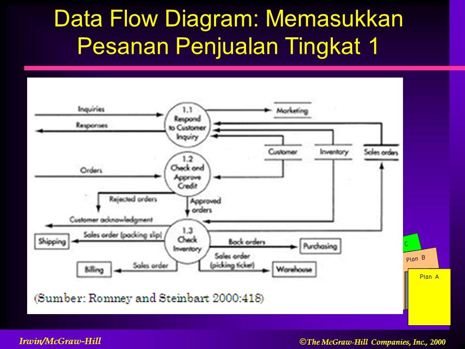  The McGraw-Hill Companies, Inc., 2000 Irwin/McGraw-Hill Data Flow Diagram: Memasukkan Pesanan Penjualan Tingkat 1
