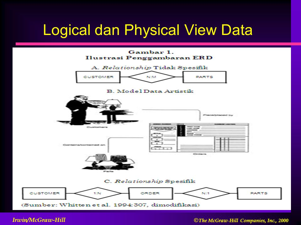  The McGraw-Hill Companies, Inc., 2000 Irwin/McGraw-Hill Logical dan Physical View Data Pemisahan Logical dan Physical View data mengvasilitasi pengembangan aplikasi.