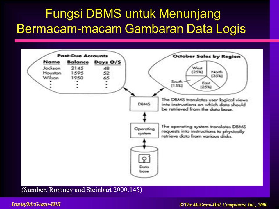  The McGraw-Hill Companies, Inc., 2000 Irwin/McGraw-Hill Fungsi DBMS untuk Menunjang Bermacam-macam Gambaran Data Logis (Sumber: Romney and Steinbar