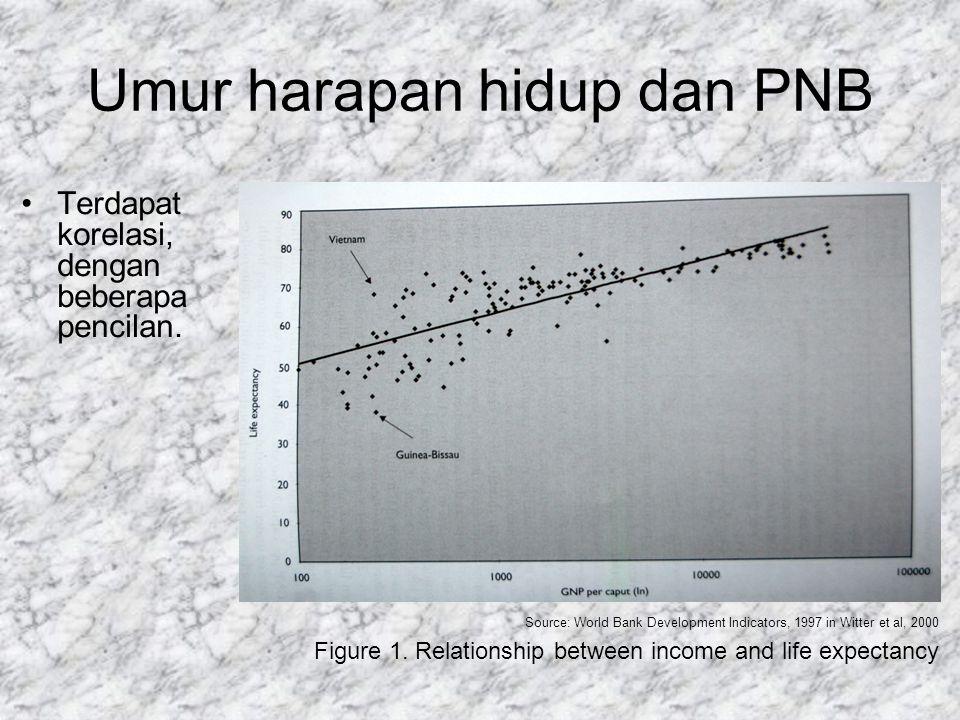 Umur harapan hidup dan PNB Terdapat korelasi, dengan beberapa pencilan.