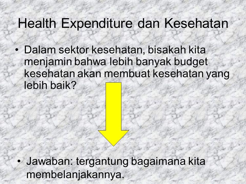 Health Expenditure dan Kesehatan Dalam sektor kesehatan, bisakah kita menjamin bahwa lebih banyak budget kesehatan akan membuat kesehatan yang lebih baik.