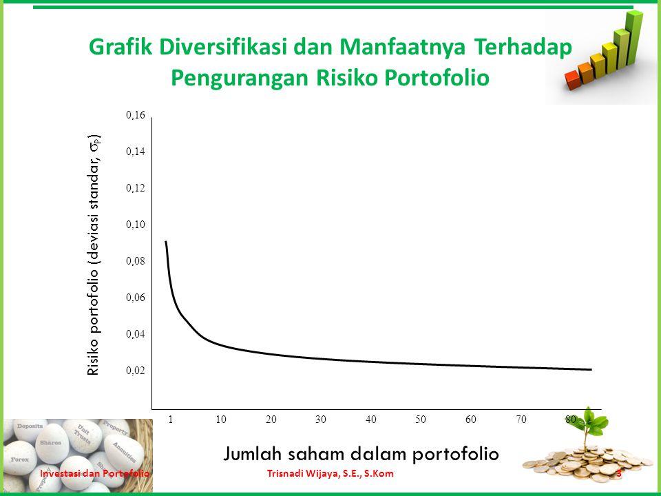 Return Ekspektasi Portofolio (Contoh) SahamWE(R)W x E(R) TLKM25%10%0,025 ADRO75%12%0,09 Total100%0,115 Investasi dan PortofolioTrisnadi Wijaya, S.E., S.Kom14