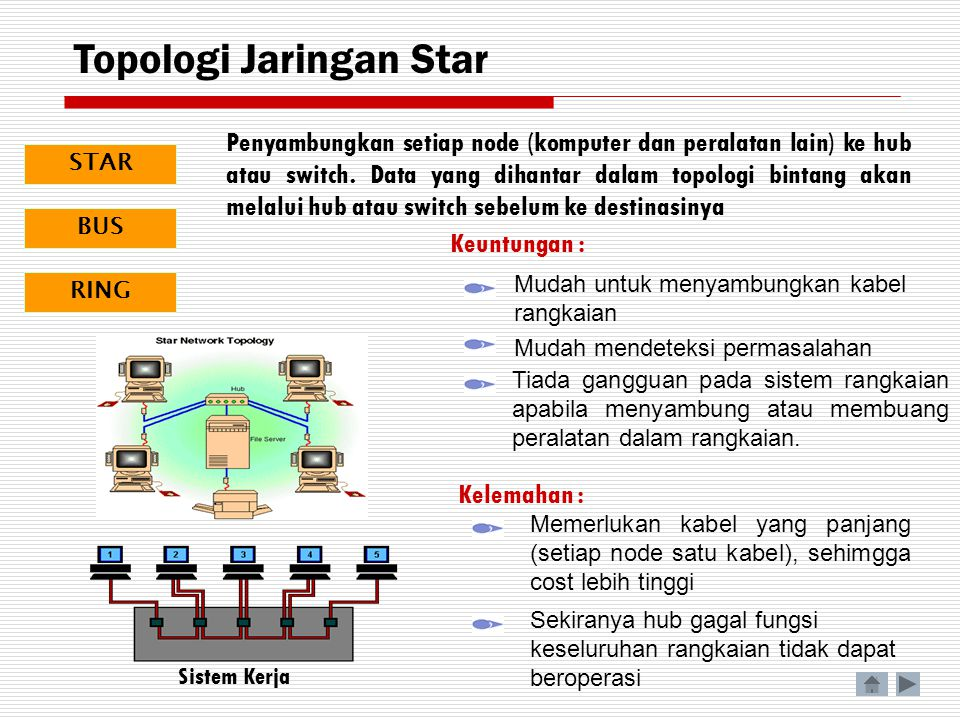 Penyambungkan setiap node (komputer dan peralatan lain) ke hub atau switch. Data yang dihantar dalam topologi bintang akan melalui hub atau switch seb