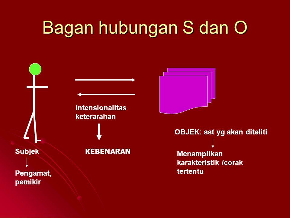 Bagan hubungan S dan O Subjek OBJEK: sst yg akan diteliti Intensionalitas keterarahan Menampilkan karakteristik /corak tertentu Pengamat, pemikir KEBE
