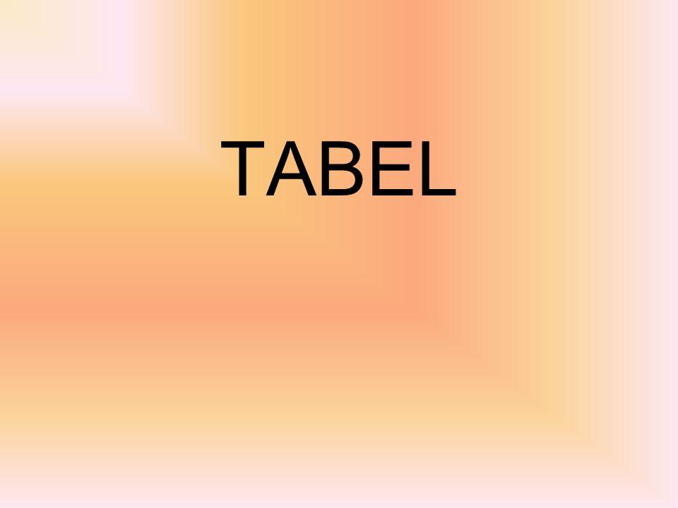 Tabel Dua Dimensi Tabel biasanya tidak hanya terdiri dari dari 1 dimensi atau 1 kolom saja, tapi bisa 2, 3 atau sesuai dengan kebutuhan kita.