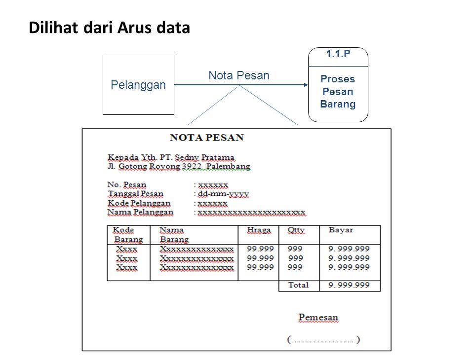 Dilihat dari Arus data Pelanggan Nota Pesan 1.1.P Proses Pesan Barang